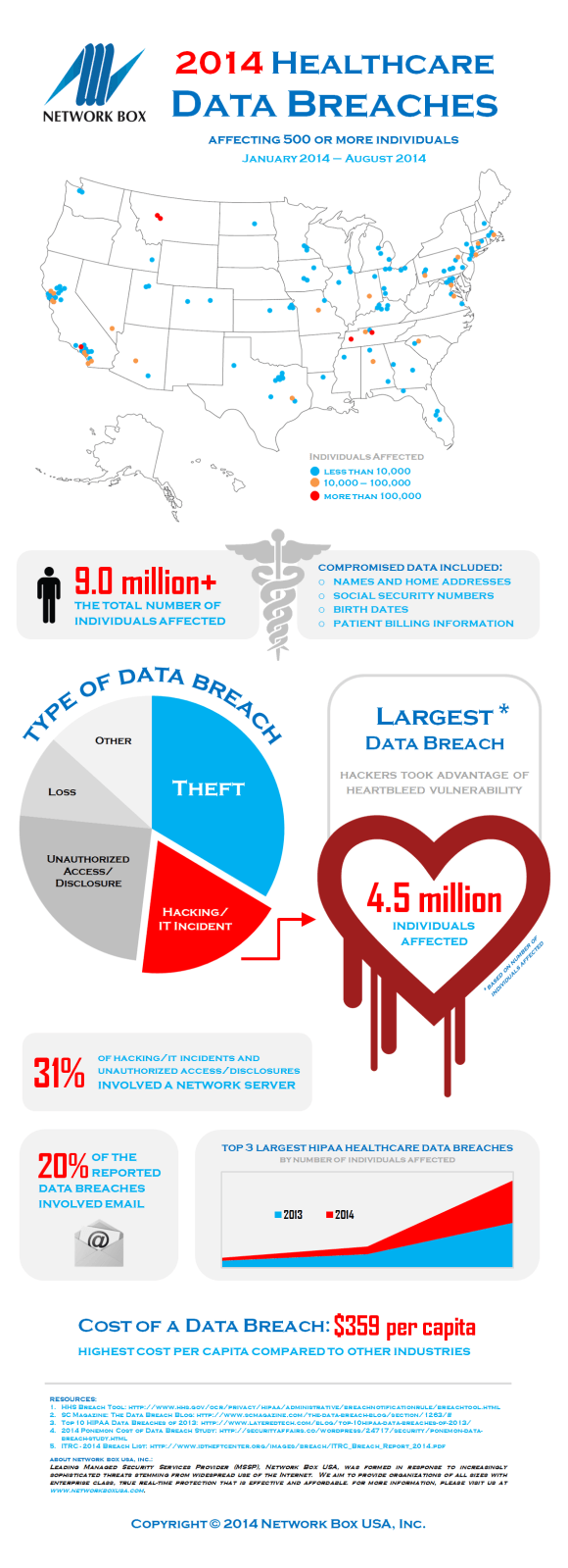 2014 Healthcare Data Breaches