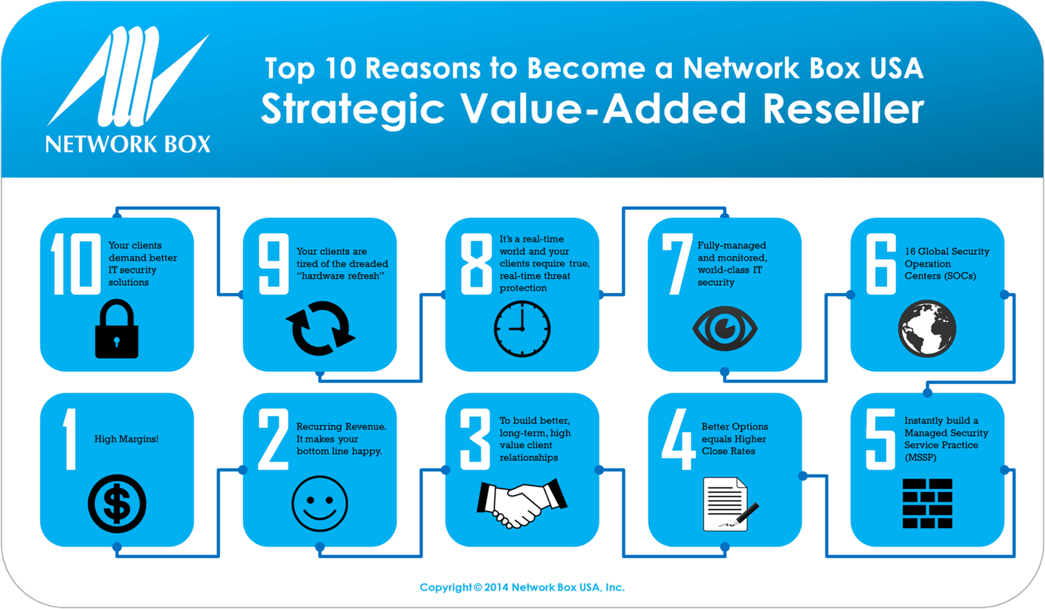 Top 10 Reasons to Become a Network Box USA Strategic VAR