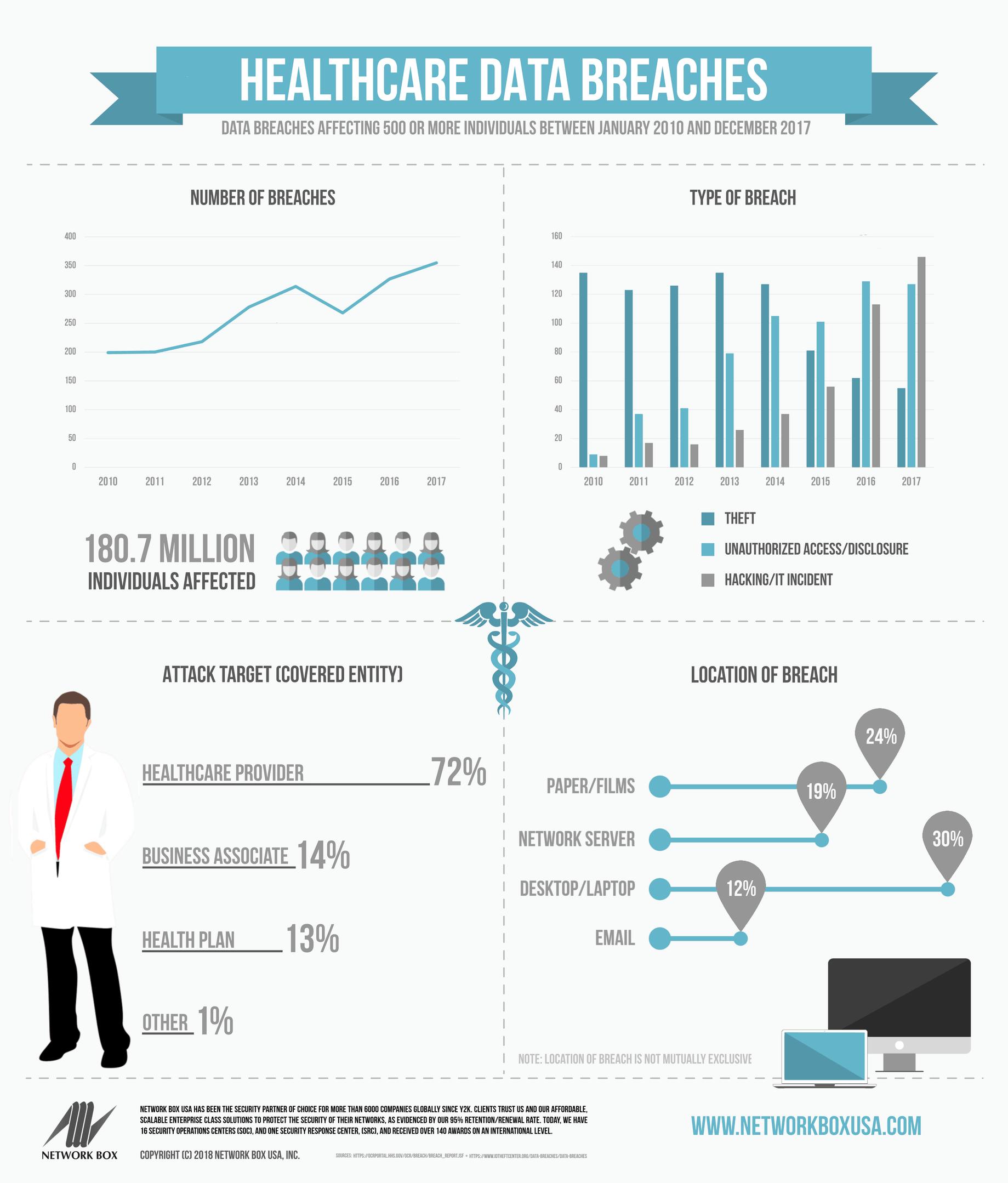 healthcare data breaches infographic
